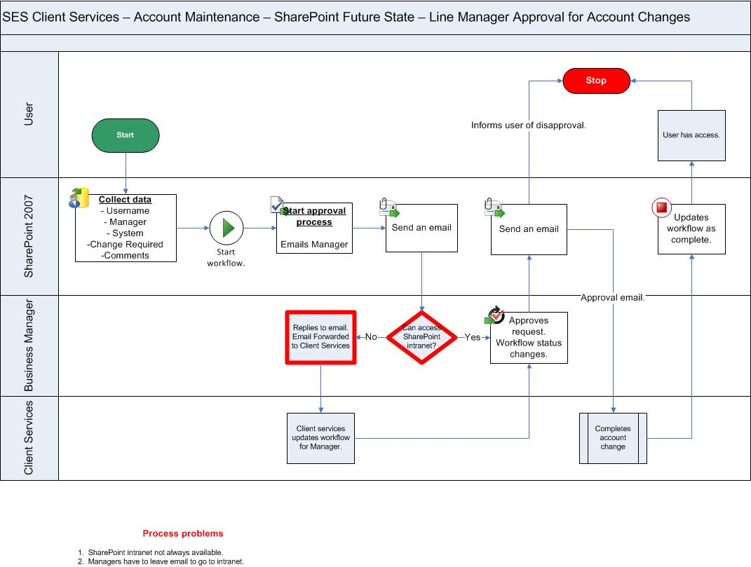Identifying critical helpdesk and desktop it processes part 4 account maintenance manager approval with sharepoint 2007 automation pooptronica Image collections